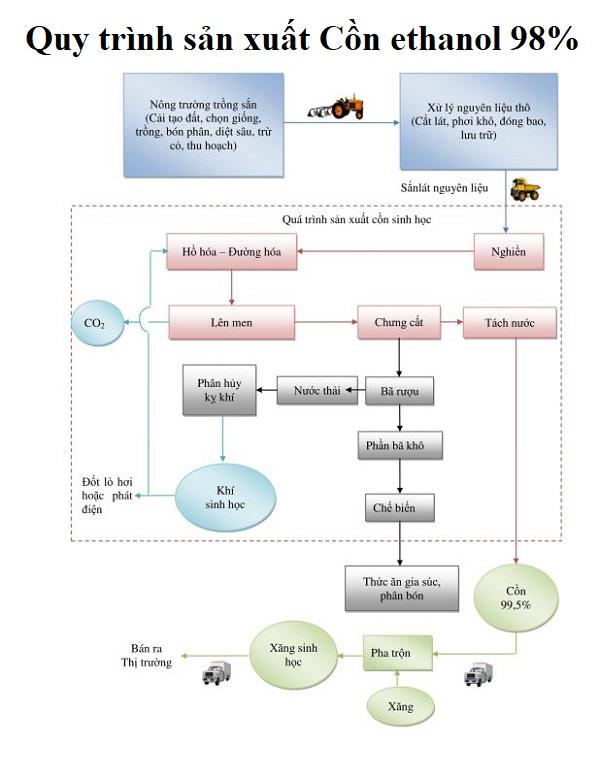 Quy trình sản xuất Cồn Ethanol 98%