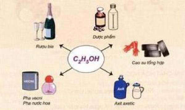 Những ứng dụng trong thực tế của cồn Ethanol