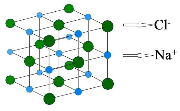 Cấu tạo phân tử của Sodium chloride