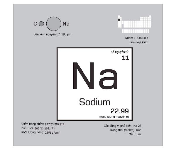 Sodium có tên hóa học khác là Natri.
